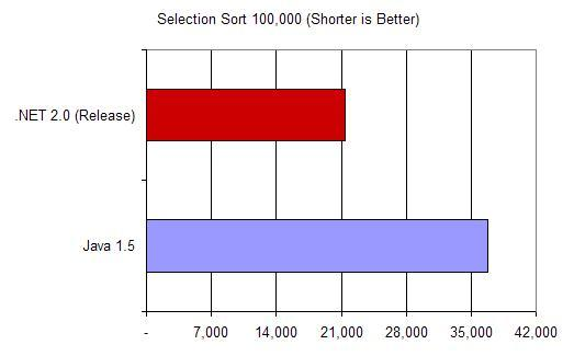 Selection Sort on 100,000 Floating Point Elements, Time in MS